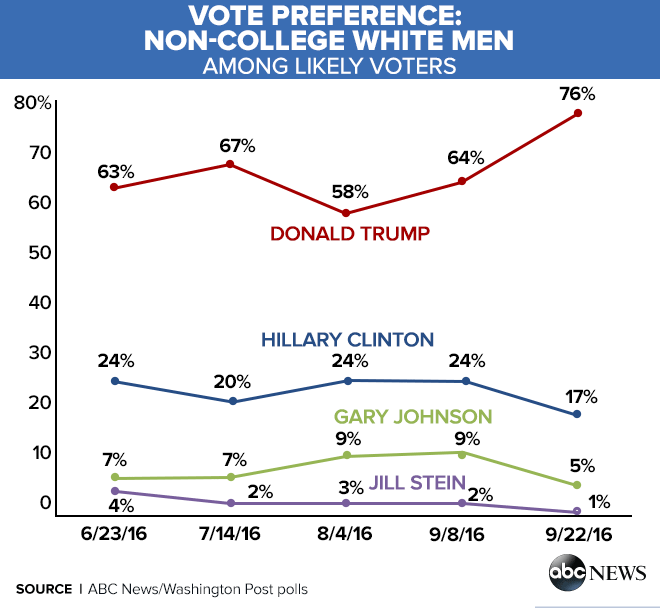 vote_preference_Non_College_White_Men