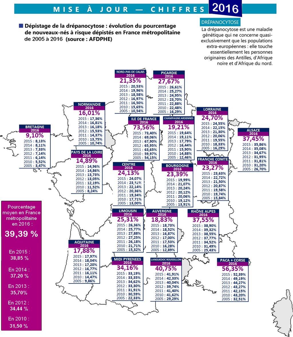 Stats drépanocytose 2016