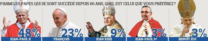 La popularité du pape François faiblit chez les catholiques