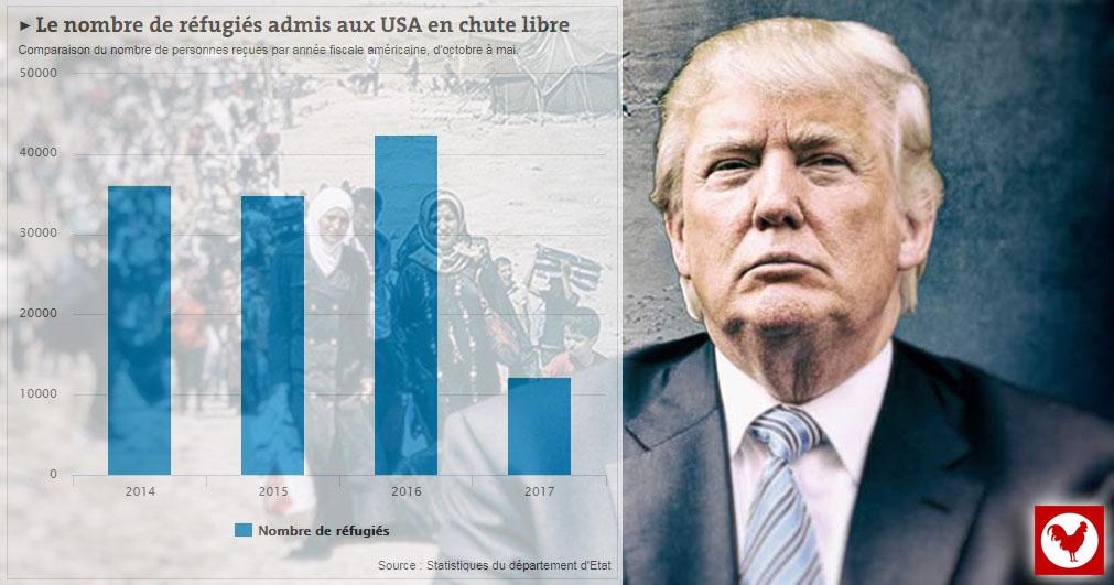 http://www.fdesouche.com/wp-content/uploads/2018/05/trump-1-refugees.jpg