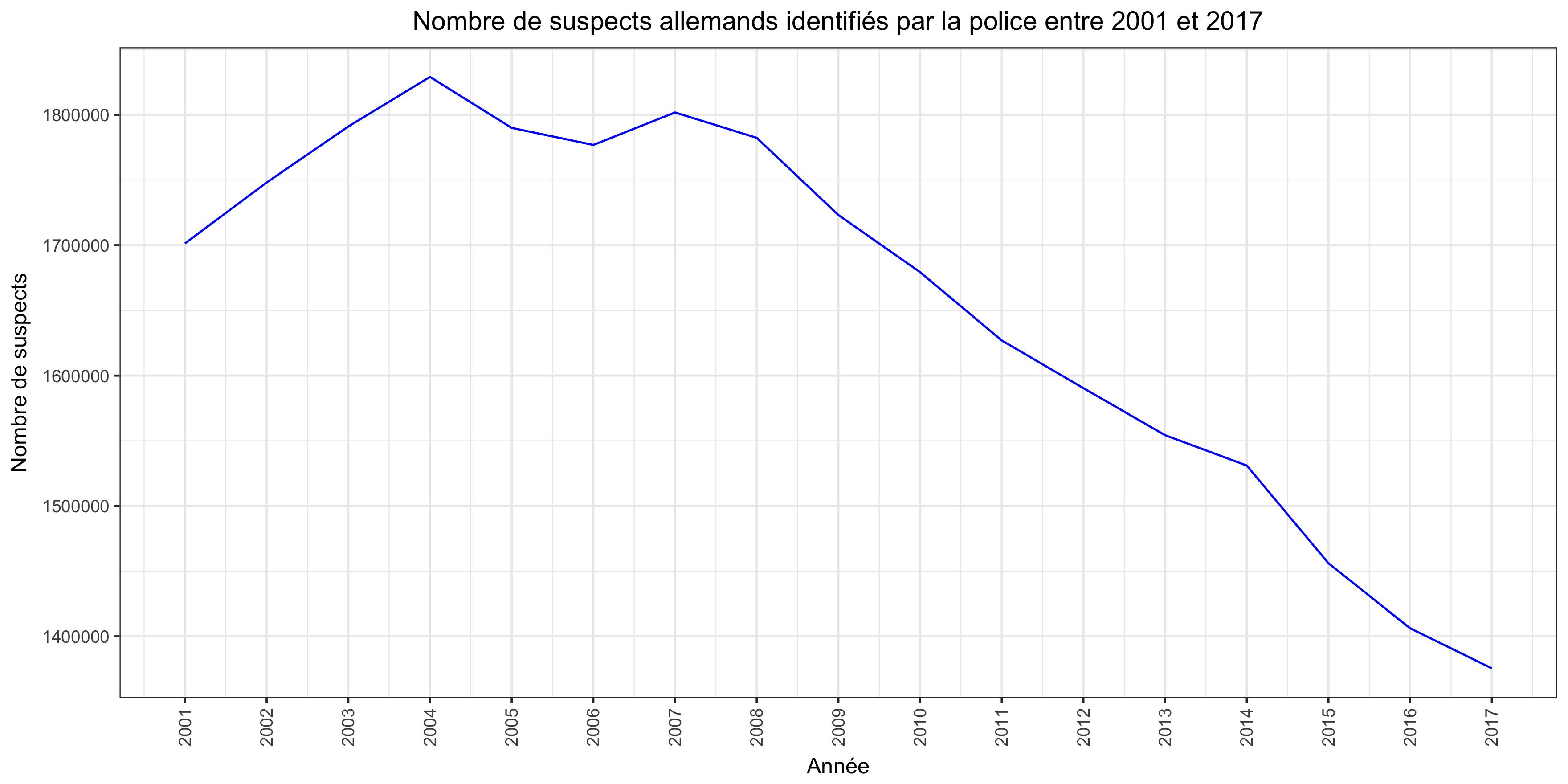 La vérité sur les migrants et la criminalité en Allemagne