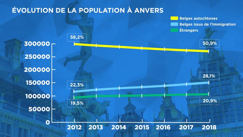 Vu d\'Anvers: les votes d\'étrangers empêcheront-ils Bart De Wever de rester bourgmestre?