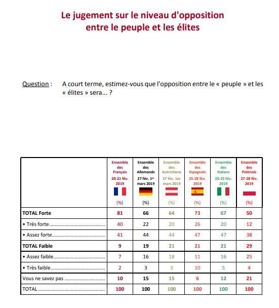 Dégoût, colère, envie de révolution… : l'étude exclusive qui révèle la très sombre humeur des Français relativement aux autres Européens