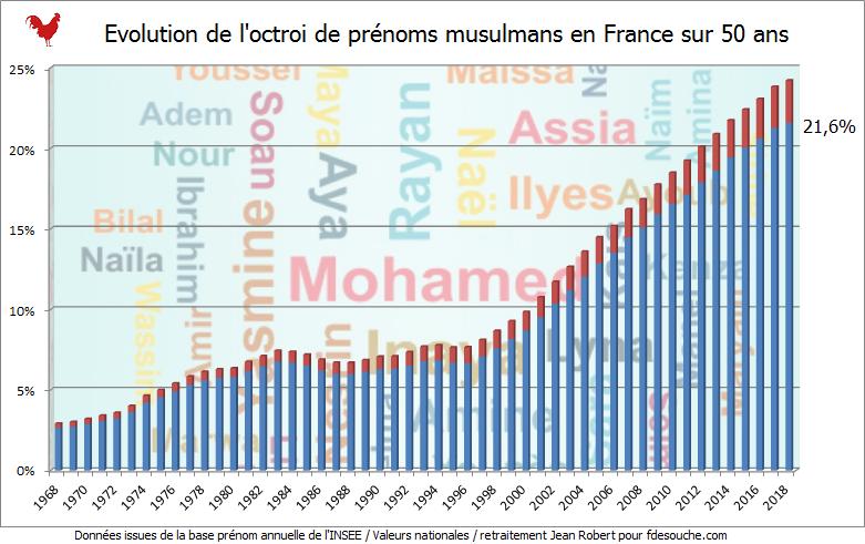 Baromètre 2019 du prénom musulman : 21,6% de naissances concernées en France l'an passé, 53,4% dans le 93