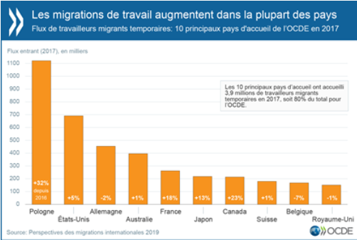 Selon l'OCDE : moins de migrations humanitaires et plus de migrations économiques en 2018