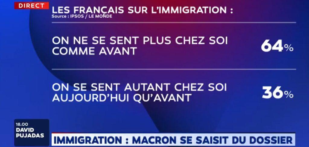 Sondage : 64% des Français considèrent qu'on ne se sent plus chez soi comme avant