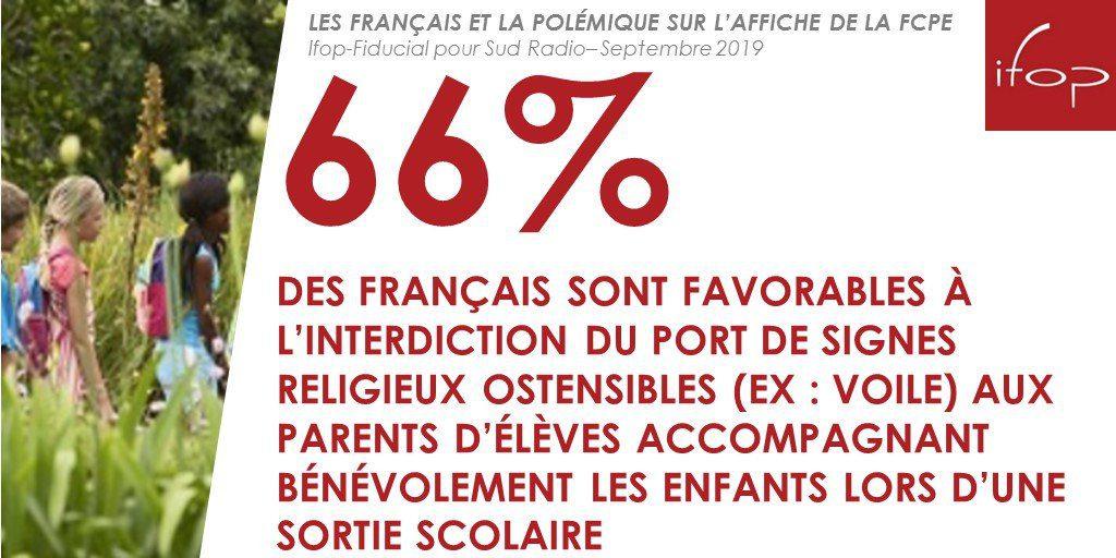 66% des Français sont favorables à l'interdiction du port de signes religieux ostensibles aux parents d'élèves lors d'une sortie scolaire