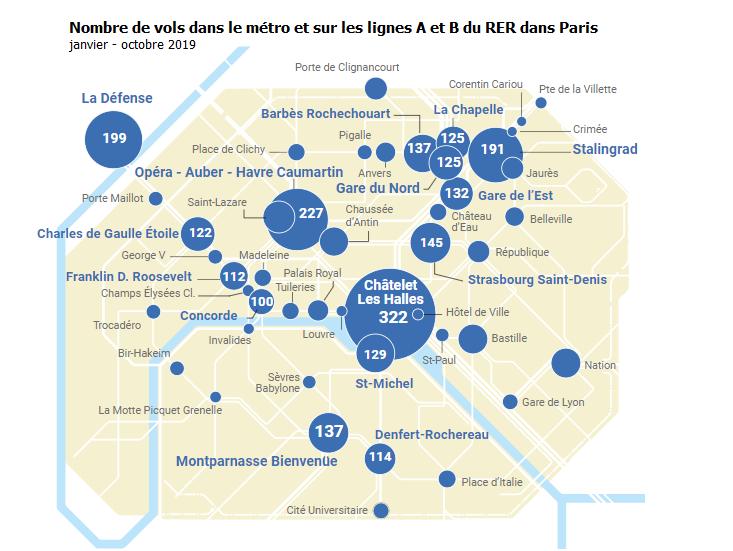 Paris : Explosion du nombre de vols dans le métro et le RER, +59% depuis le début de l'année