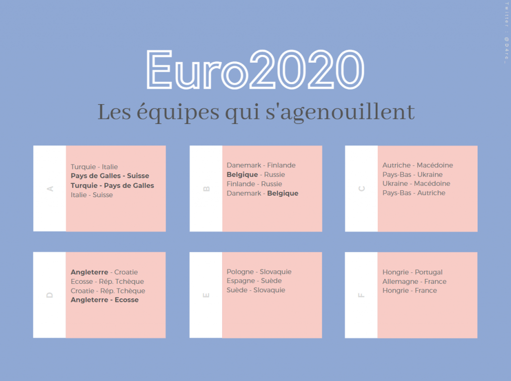 Euro 2020 : Quelles sont les équipes qui se sont agenouillées jusqu'à présent ? (MàJ : La France ne s'est pas agenouillée face aux Hongrois)